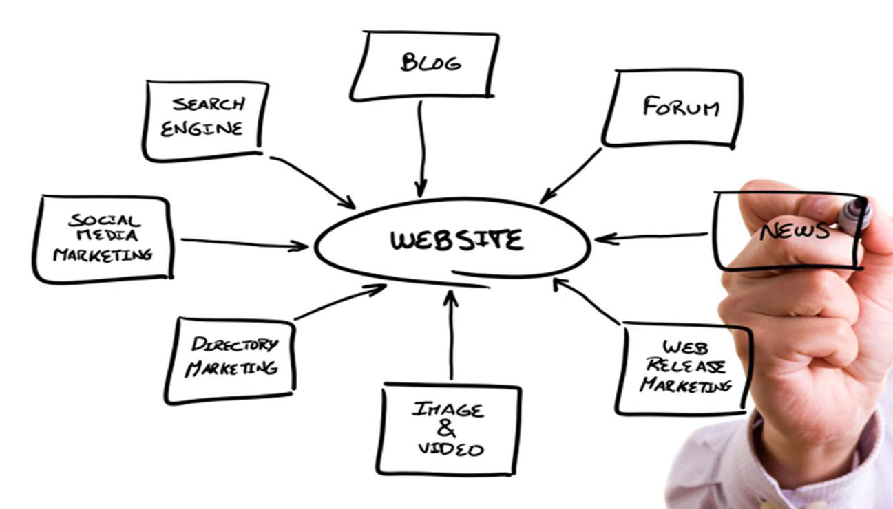 websites Web Site Advertising and Marketing Made Easy