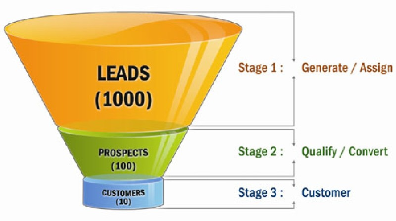 marketing a business Optimized Sales Funnel