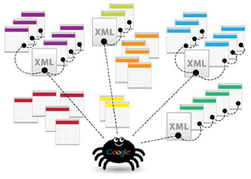 automated xml sitemap