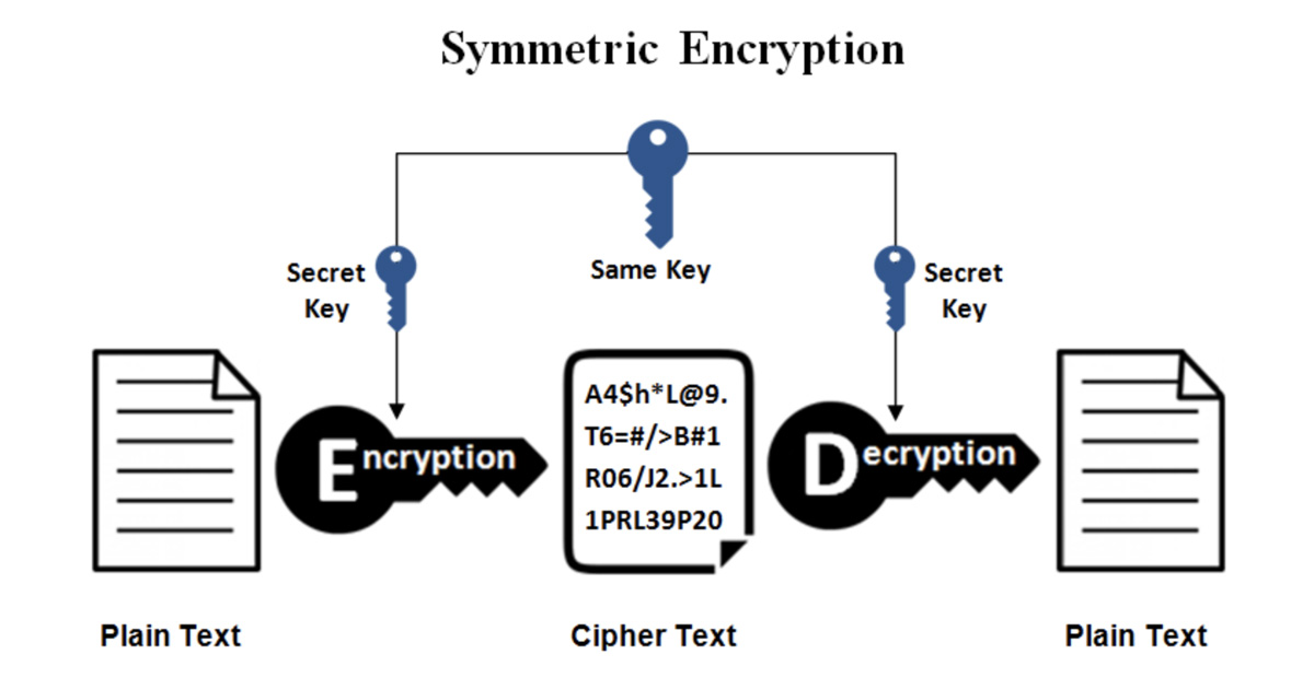 Encryption Encrypt and Decrypt Tool